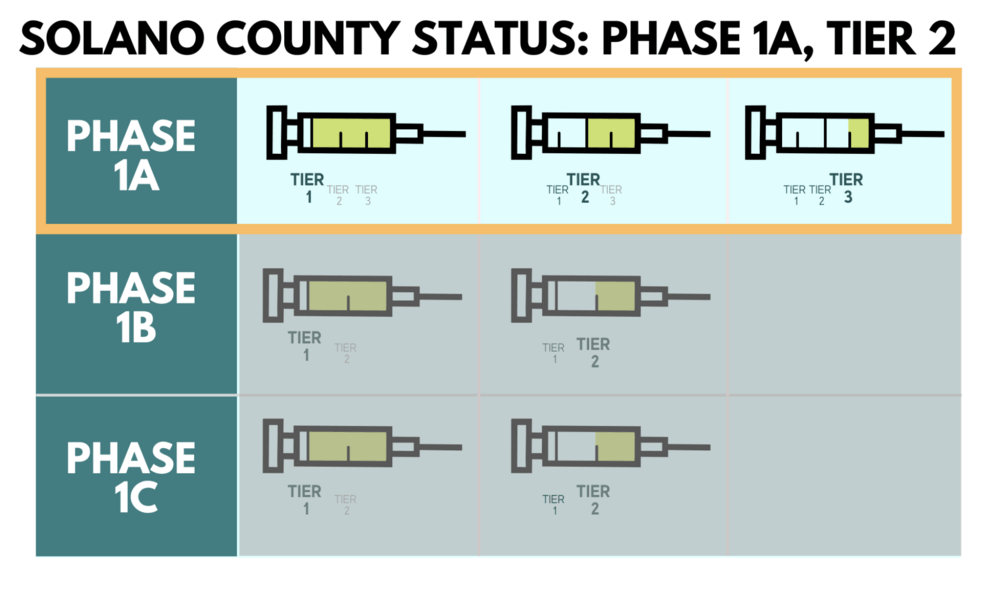 Solano  County vaccination plan status